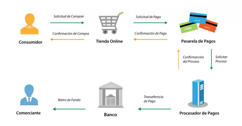 El Nuevo Modelo De Adquirencia Que Buscará Ampliar La Aceptación De Pagos Electrónicos En Comercios De Colombia